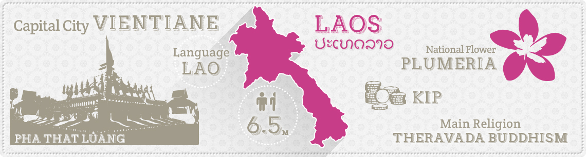 country info laos